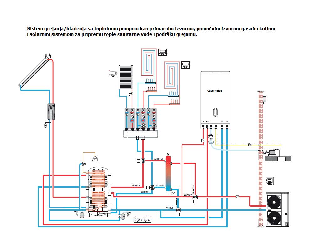 toplotne pumpe, gasni kotao, podno grejanje