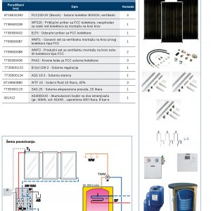 Bosch solarni set